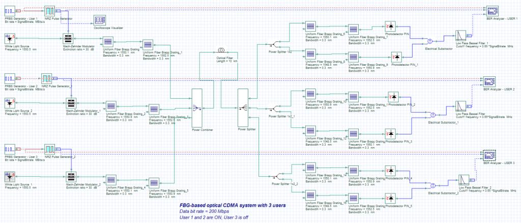 OCDMA Network Design