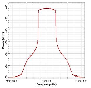 Generated optical OFDM spectrum after I/Q modulation