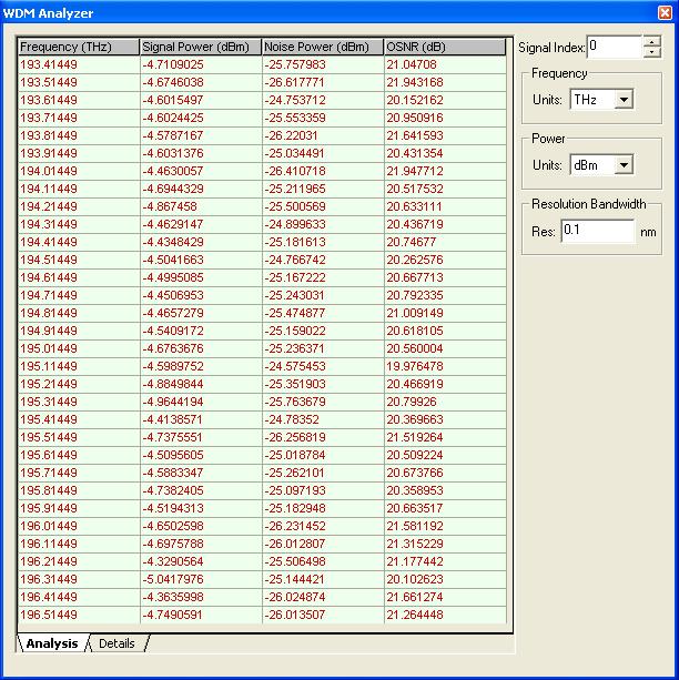 WDM analyzer
