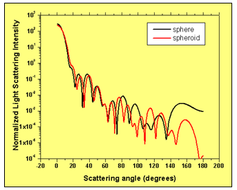 FDTD - Comparison of the light scattering intensity distribution of an ideal spherical cell and a spheroid shaped cell having the same volume.