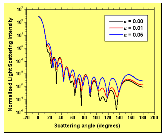 FDTD - Light scattering intensity with scattering angle for three values of the imaginary part of the refractive index of the extra-cellular medium: a) 0.00; b) 0.01; c) 0.05. Higher absorption in the extra-cellular medium increases the scattering intensity for larger values of the scattering angle.