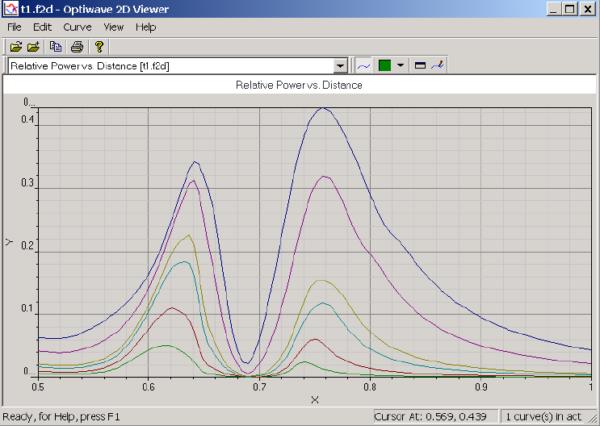 FDTD - Transmission curves