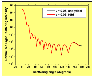 FDTD - FDTD simulation results validation. Normalized light scattering intensity distribution with scattering angle – comparison of simulation and analytical results.