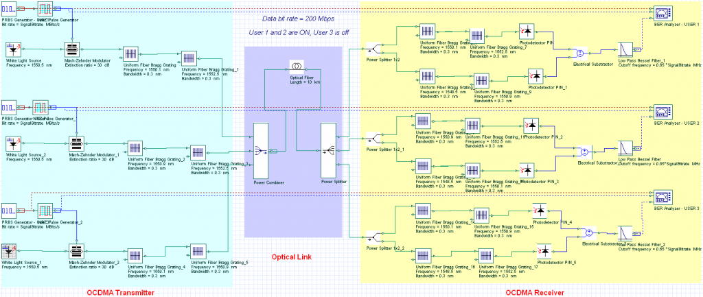 FTTH: OCDMA Network Layout