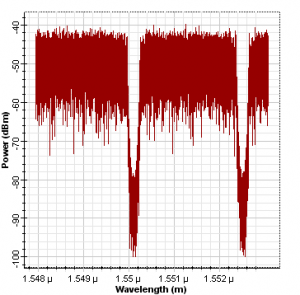 Spectra of the encoded data for User 1 and 2.