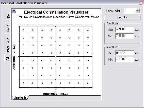 Optical System - Figure 3 - Constellation diagram for a 64 QAM modulation (6 bits per symbol)