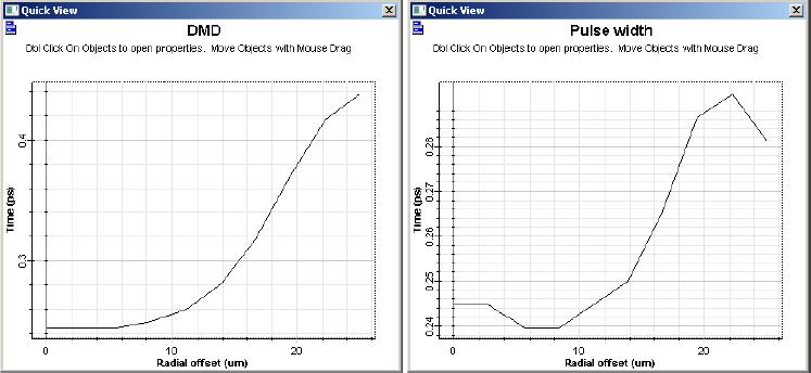 Optical System - Figure 4 - DMD and pulse width graphs for a 50 um fiber