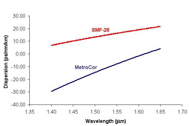 Optical System - Figure 1 -  Dispersion characteristics of MetroCor and SMF-28 fibers