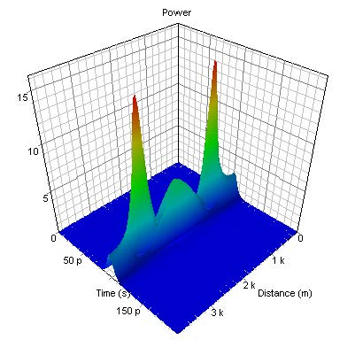 Optical System - Figure 4 -  Evolution of N=3 soliton over one soliton period
