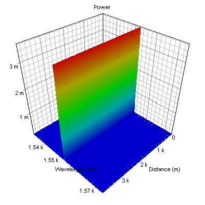 Optical System - Figure 2 - Evolution of spectrum (bottom)