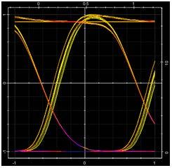 Optical System - Figure 10 - Eye diagram of NRZ signal transmission after 360 km