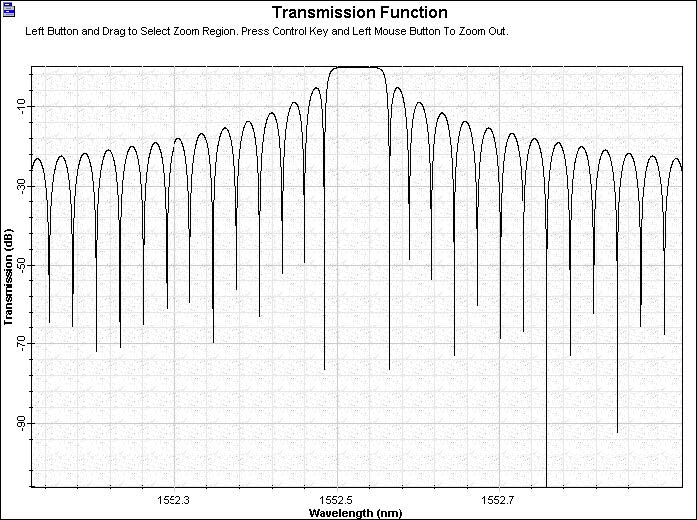 Optical System - Figure 4 - FBG filter transmission