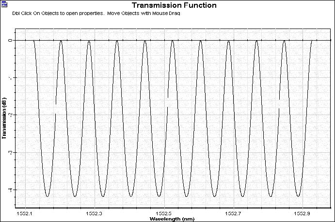 Optical System - Figure 2 - Fabry-Perot filter transmission