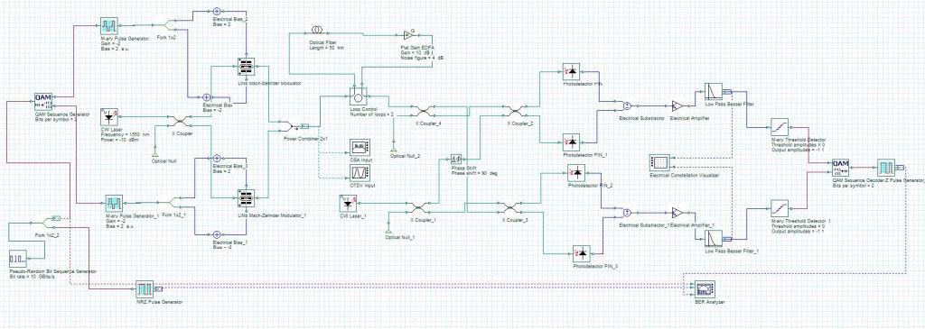 Optical System - Figure 1 Coherent optical transmission Link