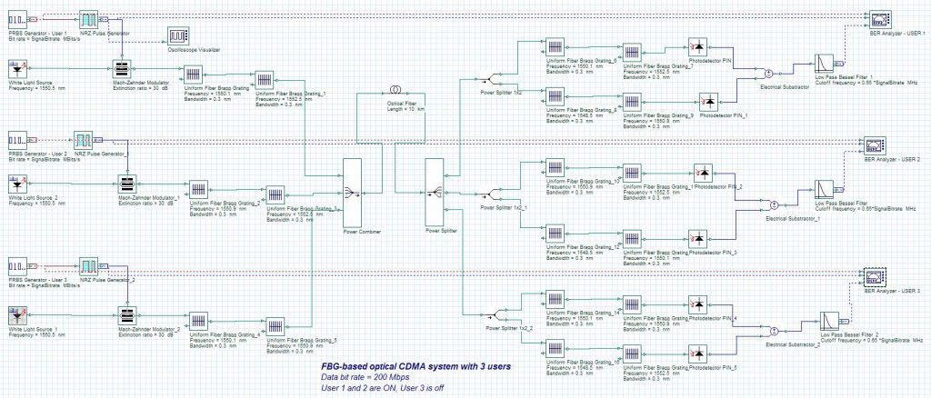 Optical System - Figure 1 OCDMA system