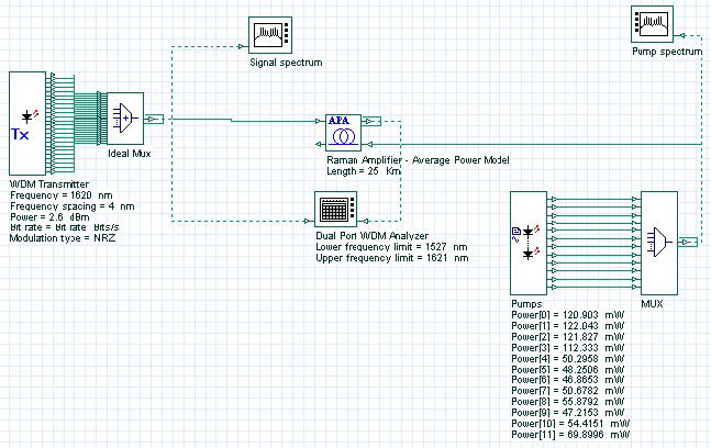 Optical System - Figure 1 Raman amplifier with multipump configuration