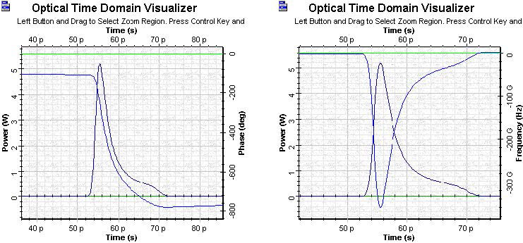 Optical System - Figure 10 Amplified super Gaussian pulse phase and pulse frequency