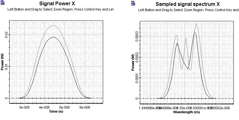 Optical System -Figure 10 - Comparison of results for Pin/ Psat = 0.2 with Pin / Psat = 0.4