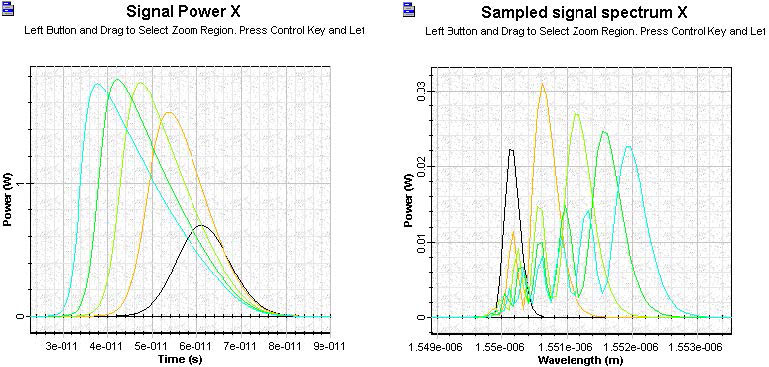 Optical System - Figure 11 SOA amplified Gaussian pulse signal