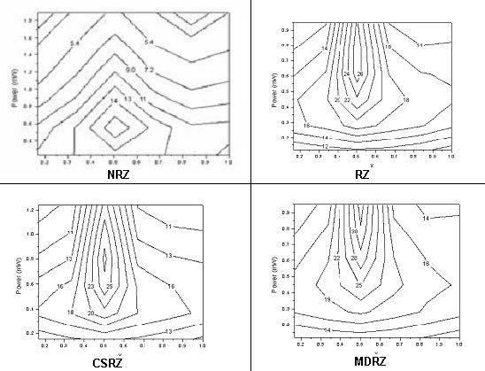Optical System - Figure 14 Dependence of the Q-factor of a single-channel on averaged power and dispersion compensation scheme
