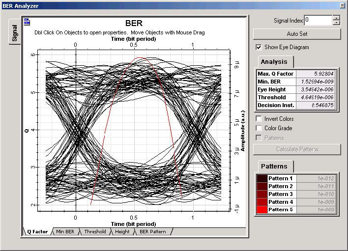 Optical System - Figure 2 BER at Fiber 105 km