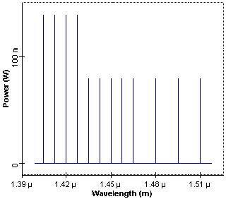 Optical System - Figure 2 Initial pump power spectrum