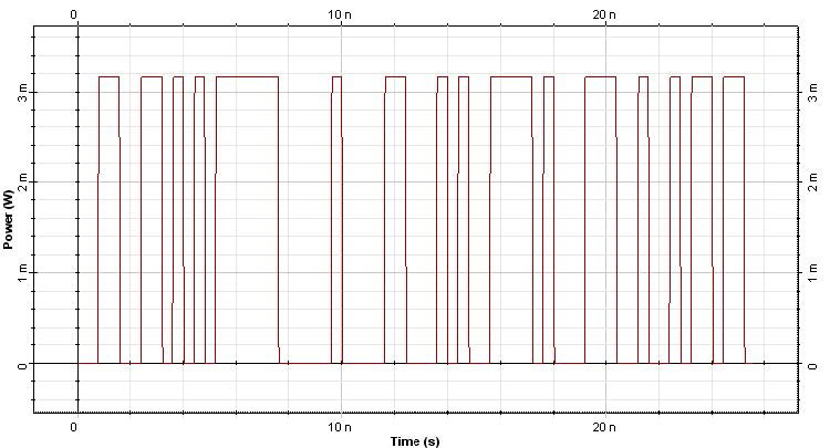 Optical System - Figure 2 Original modulated signal at 1554 nm