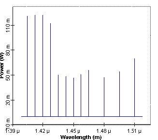 Optical System - Figure 4 Optimized pump power spectrum