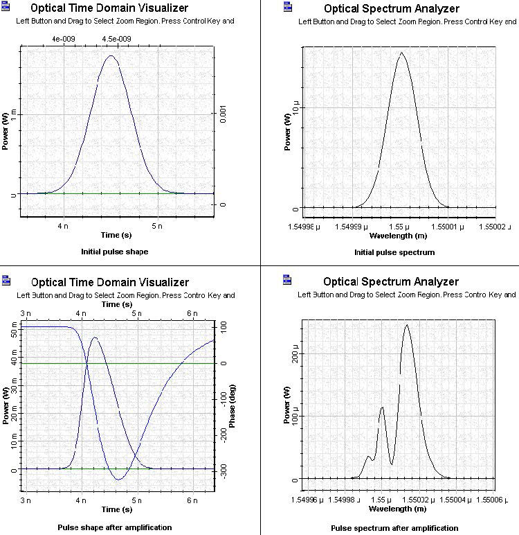 Optical System - Figure 4 SOA Gaussian Pulse 2 initial and amplified pulses