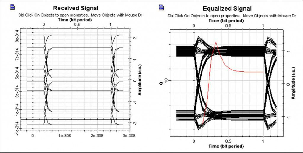 Optical System - Figure 5 Eye diagram before and after the equalizer