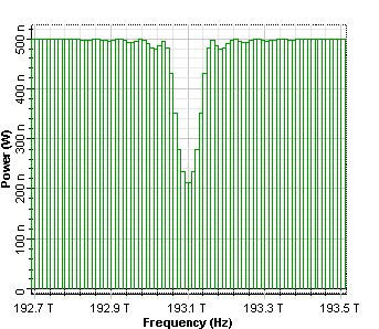 Optical System - Figure 5 Transmitted spectrums from uniform Bragg grating for 0.19, 0.59 and 0.99 reflectivity2