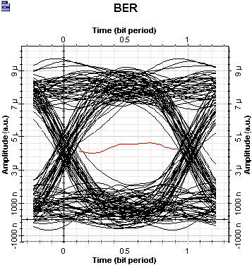 Optical System - Figure 6 Receiver EYE Threshold