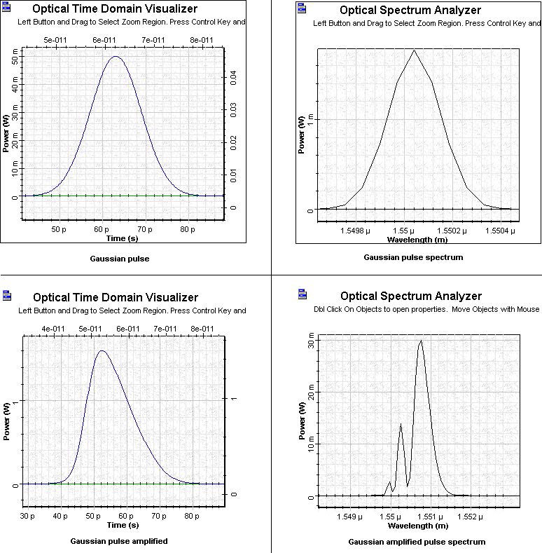 Optical System - Figure 6 SOA Gaussian pulse and amplified Gaussian pulse in saturation region
