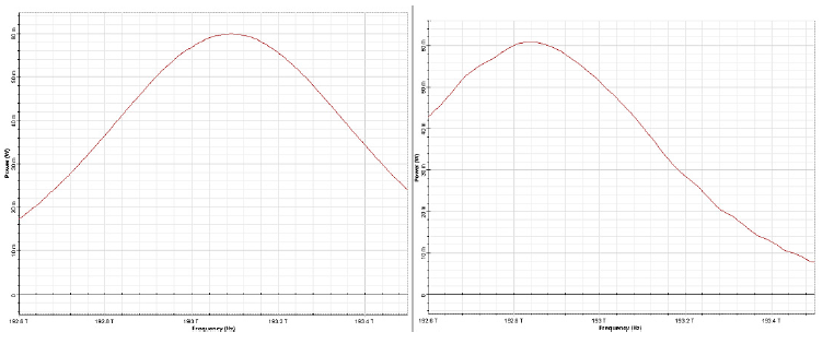 Optical System - Figure 9 -  Input (left) and output at 50 soliton periods (right) pulse spectra