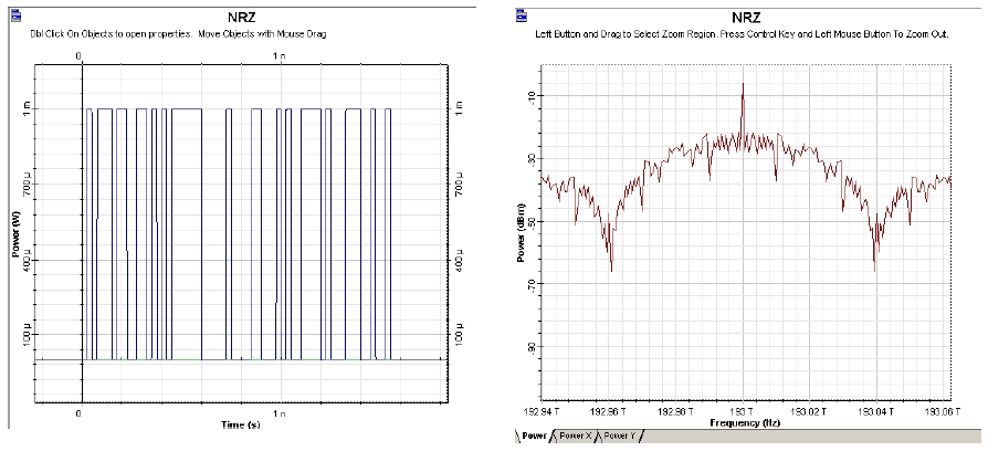 Optical System - Figure 4 NRZ time- and frequency-domain visualizers