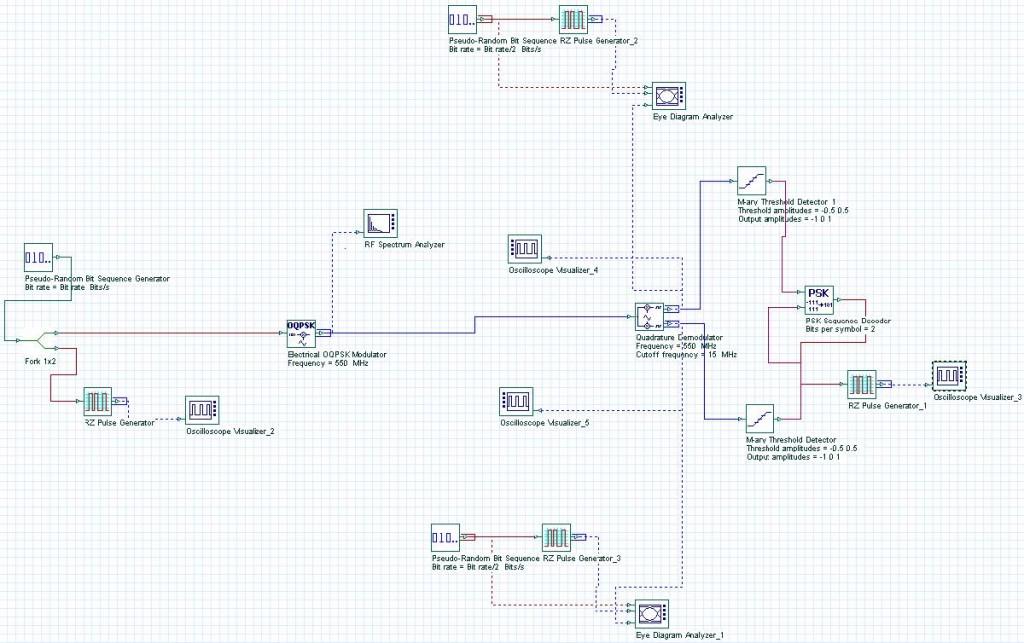 Optical System - Figure 1 -  OQPSK System