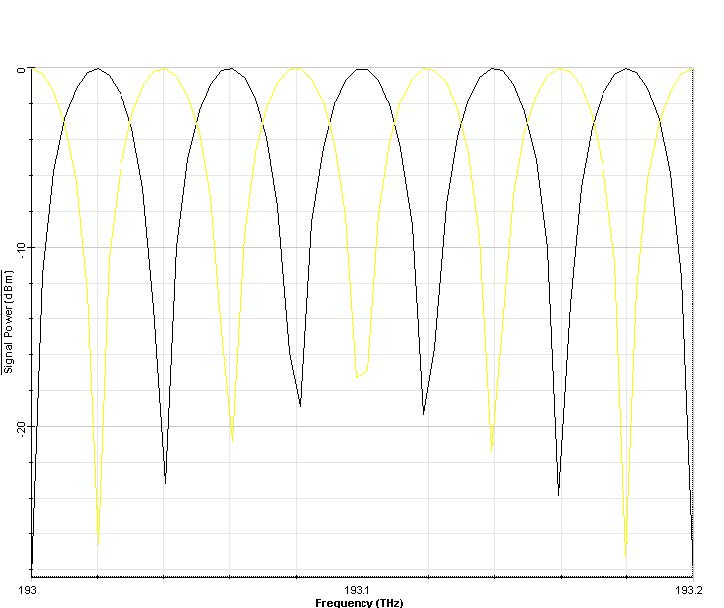 Optical System - Figure 2 -  Output signal power at Output port 1 and 2