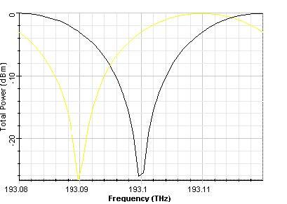 Optical System - Figure 4 - Output signal power (b) output port 2