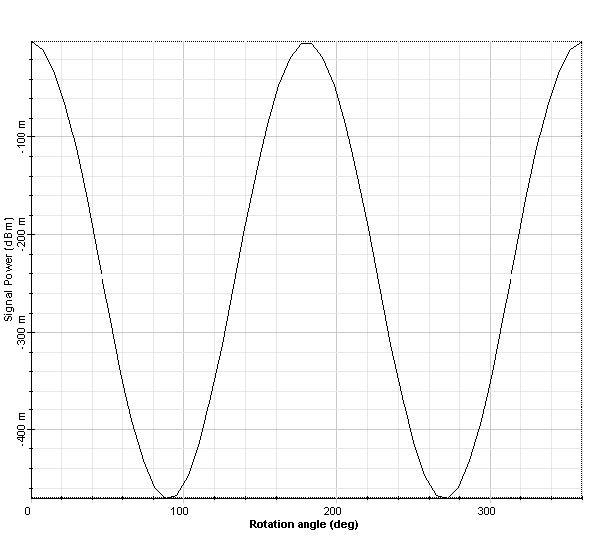 Optical System - Figure 6 - Output signal power x polarization angle