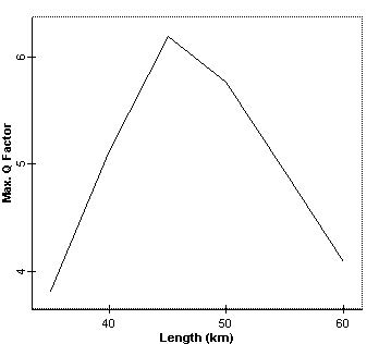Optical System - Figure 5 -  Q factor versus DCF length at node 4 when lumped dispersion compensation is used