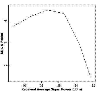 Optical System - Figure 3 -  Q factor versus average received power at node 4 when no amplifier is used and thermal noise of the PIN is disabled
