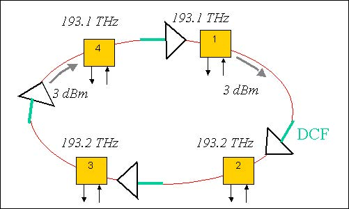Optical System - Figure 2 -  Ring network layout when unity gain approach and per span dispersion compensation is used
