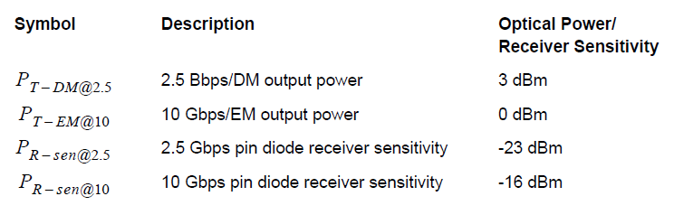 Optical System Typical values for transmitter and receiver