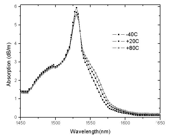 Optical System - Figure 5 -  Absorption coefficient calculated for different temperatures