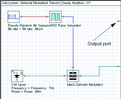 Optical System - Figure 19 -  Adding a new output port to the subsystem