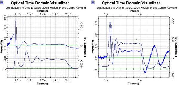 Optical System - Figure 4 - Adiabatic chirp