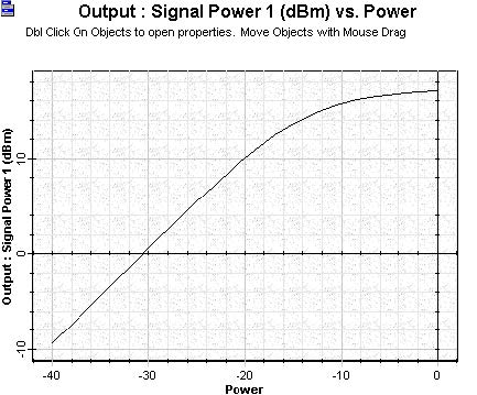 Optical System - Figure 8 - Amplified signal versus signal input power