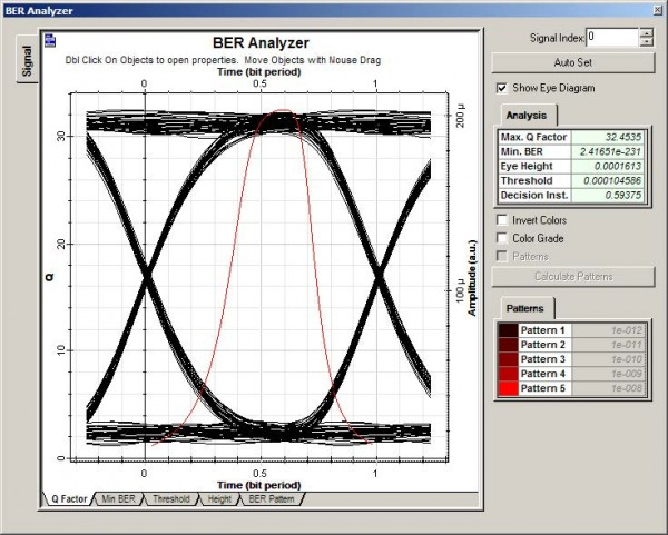 Optical System - Figure 18 - BER Analyzer displaying the eye diagram of the ideal link