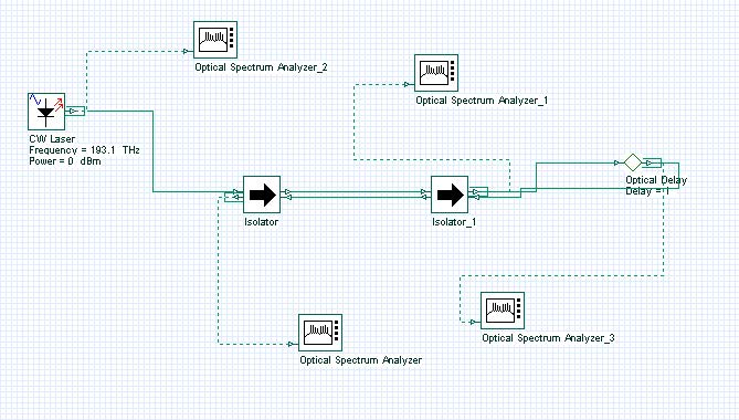 Optical System - Figure 5 -  Basic bidirectional system cascading two isolators