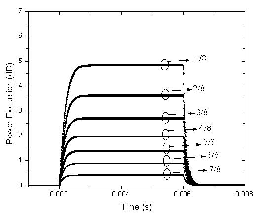 Optical System - Figure 6 - Evolution of the power excursion of the survival wavelength at 1554nm for 7 different values of the surviving wavelength power as a proportion of the total input power